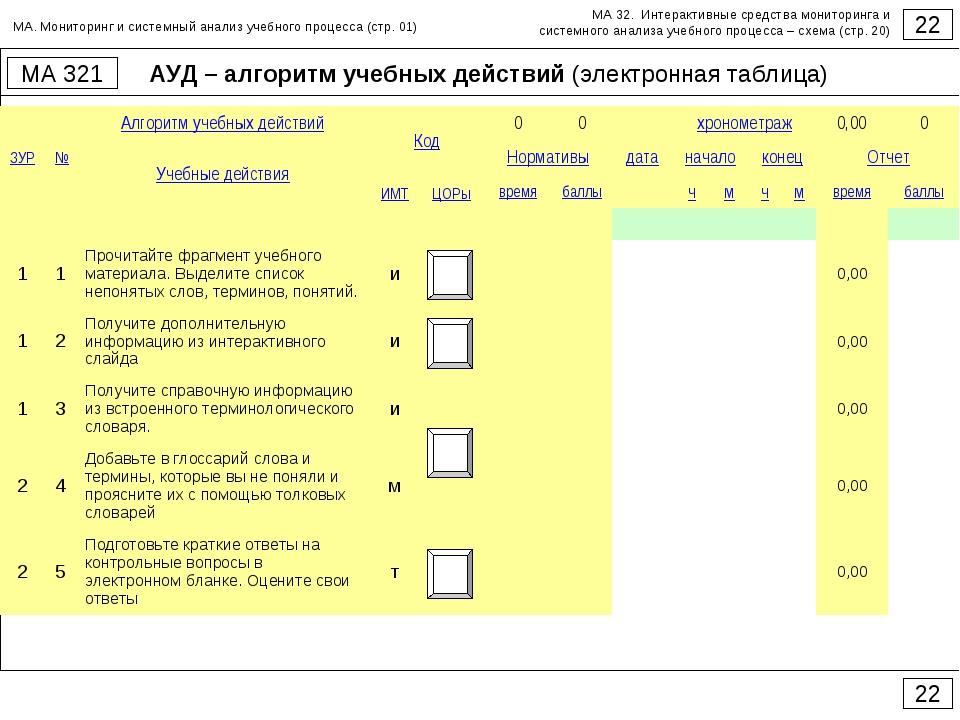АУД – алгоритм учебных действий (электронная таблица) 22 МА 321 22 МА. Монито...