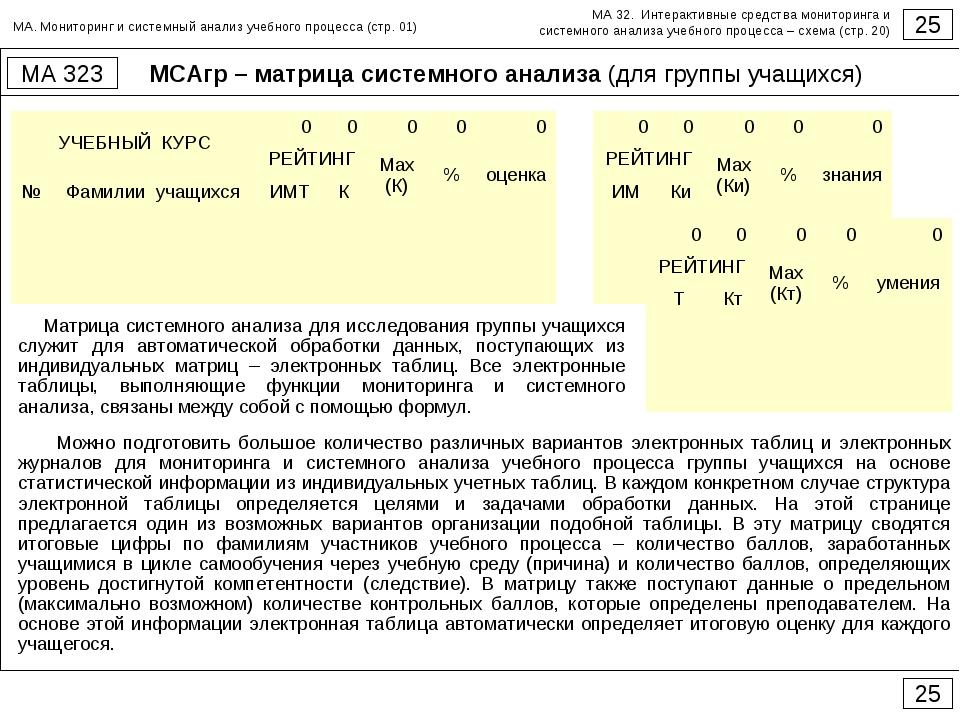 МСАгр – матрица системного анализа (для группы учащихся) 25 МА 323 25 Матрица...