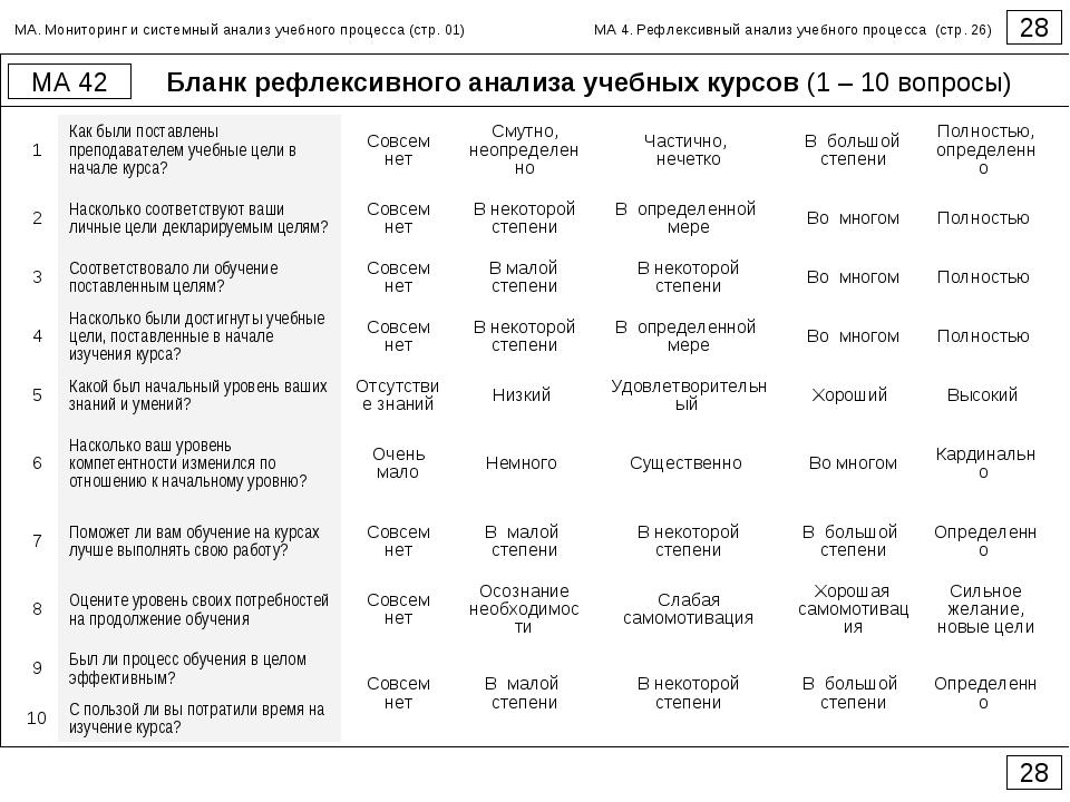 Бланк рефлексивного анализа учебных курсов (1 – 10 вопросы) 28 МА 42 28 МА. М...