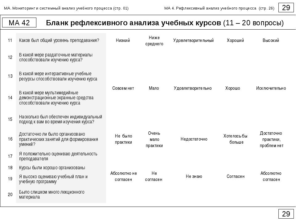 Бланк рефлексивного анализа учебных курсов (11 – 20 вопросы) 29 МА 42 29 МА....