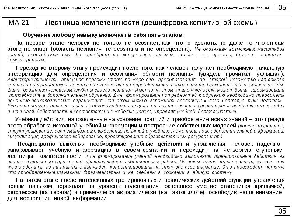 Лестница компетентности (дешифровка когнитивной схемы) 05 МА 21 05 Обучение л...