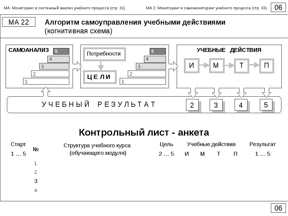 Алгоритм самоуправления учебными действиями (когнитивная схема) 06 МА 22 06 С...