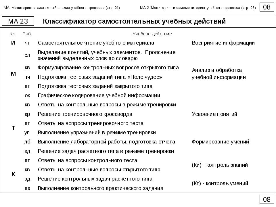 Классификатор самостоятельных учебных действий 08 МА 23 08 МА. Мониторинг и с...