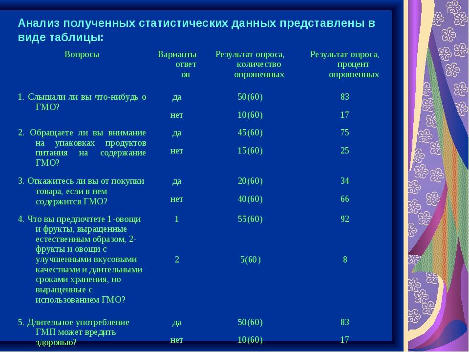 Анализ полученных статистических данных представлены в виде таблицы: Вопросы...