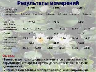 Вывод: Температура тела головастика меняется в зависимости от окружающей его