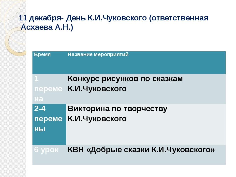 11 декабря- День К.И.Чуковского (ответственная Асхаева А.Н.) Время Название...