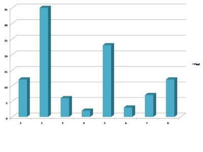 https://sites.google.com/site/nettravellingliceum2/_/rsrc/1367135607667/home/oprosy/2%20%D0%BE%D0%BF%D1%80%D0%BE%D1%81.jpg?height=300&width=400