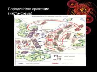 Бородинское сражение (карта-схема)
