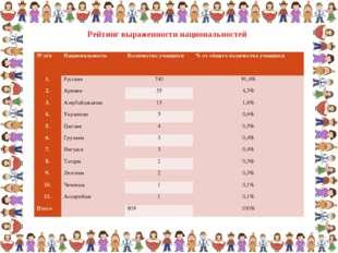 Рейтинг выраженности национальностей № п/пНациональность Количество учащихс