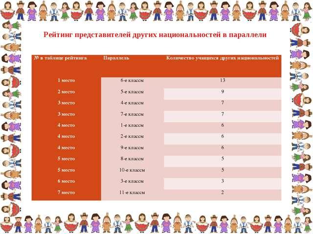 Рейтинг представителей других национальностей в параллели № в таблице рейтинг...