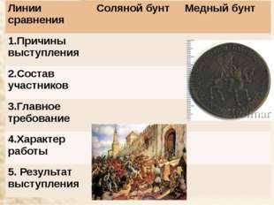 Линии сравнения Соляной бунт Медный бунт 1.Причины выступления 2.Состав участ