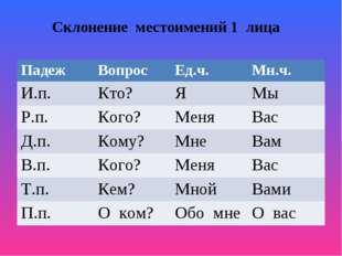 Склонение местоимений 1 лица ПадежВопросЕд.ч.Мн.ч. И.п.Кто?ЯМы Р.п.Ко