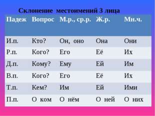 Склонение местоимений 3 лица ПадежВопросМ.р., ср.р.Ж.р.Мн.ч. И.п.Кто?Он