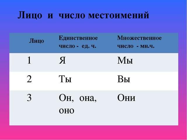 Лицо и число местоимений ЛицоЕдинственное число - ед. ч.Множественное число...