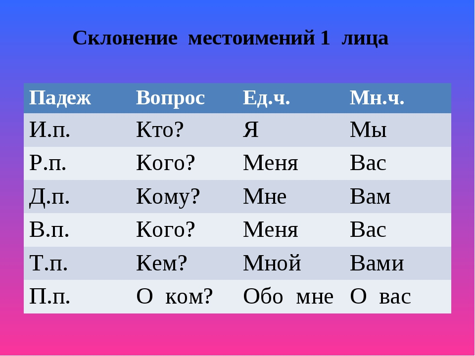 Склонение местоимений 1 лица ПадежВопросЕд.ч.Мн.ч. И.п.Кто?ЯМы Р.п.Ко...