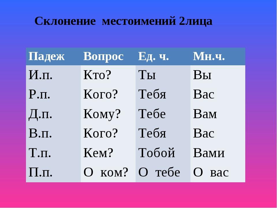 Склонение местоимений 2лица ПадежВопрос Ед. ч.Мн.ч. И.п.Кто?ТыВы Р.п.К...