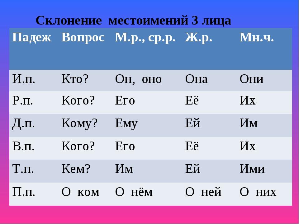 Склонение местоимений 3 лица ПадежВопросМ.р., ср.р.Ж.р.Мн.ч. И.п.Кто?Он...