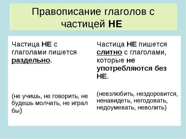 Правописание глаголов с частицей НЕ Частица НЕ с глаголами пишется раздельно....