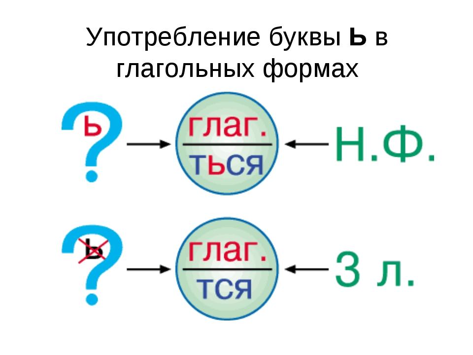 Употребление буквы Ь в глагольных формах