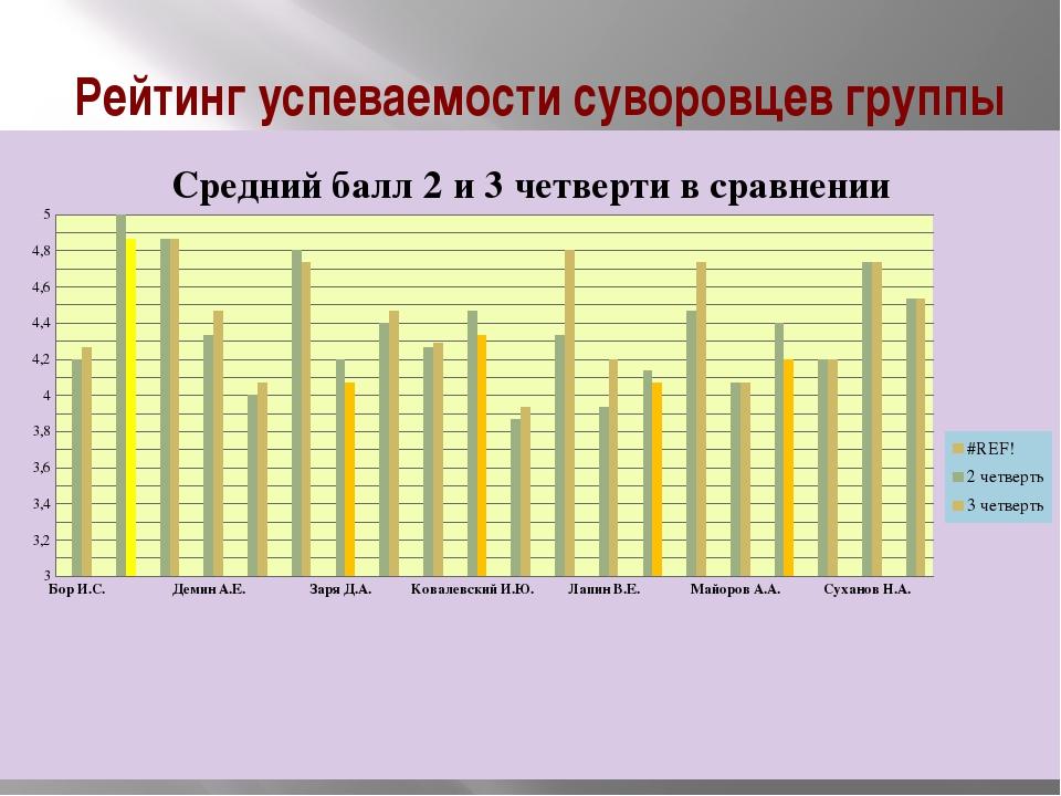 Рейтинг успеваемости суворовцев группы