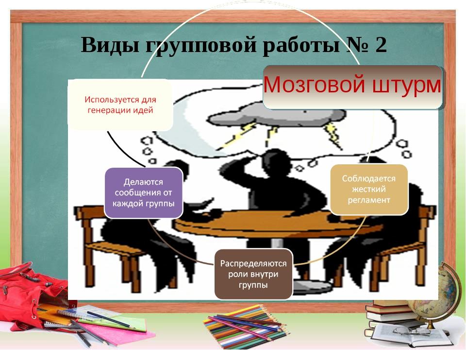 Мозговой штурм-как метод обучения по истории беларуси