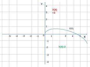 У х 0 1 1 -1 -1 -2 -3 -4 -5 3 4 5 2 3 4 -2 -3 -4 У(Х) У(Х)+3 У(Х)-2