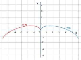 У х 0 1 1 -1 -1 -2 -3 -4 -5 2 3 4 5 2 3 4 -2 -3 -4 У(Х) У(-Х)