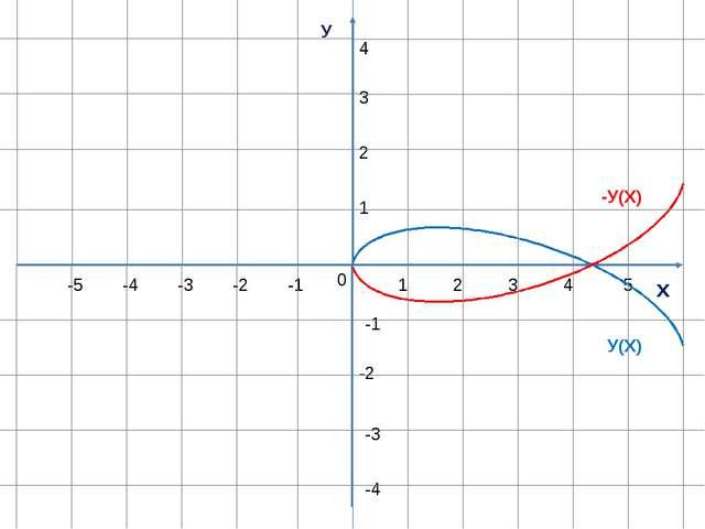 У х 0 1 1 -1 -1 -2 -3 -4 -5 2 3 4 5 2 3 4 -2 -3 -4 У(Х) -У(Х)