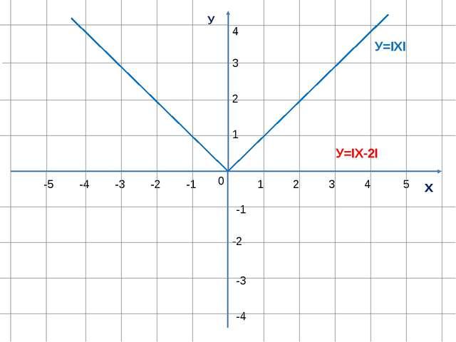 У х 0 1 1 -1 -1 -2 -3 -4 -5 2 3 4 5 2 3 4 -2 -3 -4 У=ΙХI У=ΙХ-2I