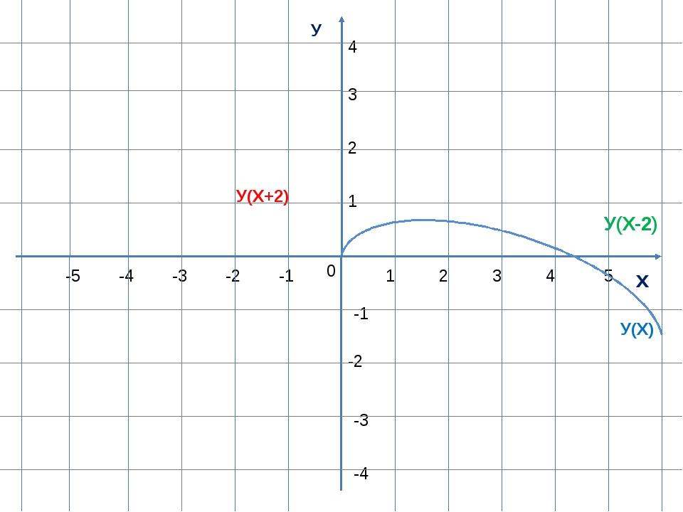 У х 0 1 1 -1 -1 -2 -3 -4 -5 2 3 4 5 2 3 4 -2 -3 -4 У(Х) У(Х+2) У(Х-2)
