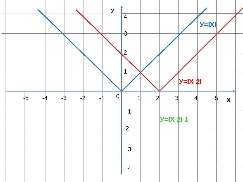 У х 0 1 1 -1 -1 -2 -3 -4 -5 2 3 4 5 2 3 4 -2 -3 -4 У=ΙХI У=ΙХ-2I У=ΙХ-2I-1