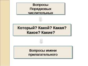Вопросы Порядковых числительных Который? Какой? Какая? Какое? Какие? Вопросы