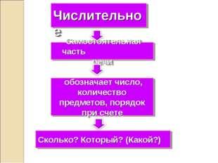 Числительное Самостоятельная часть речи обозначает число, количество предмет