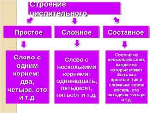 Строение числительного Простое Сложное Составное Слово с одним корнем: два, ч