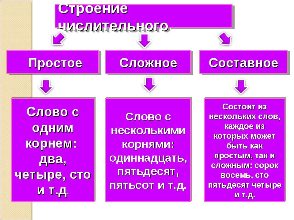 Строение числительного Простое Сложное Составное Слово с одним корнем: два, ч...