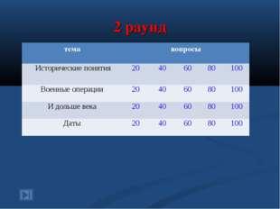 2 раунд темавопросы Исторические понятия20406080100 Военные операции2