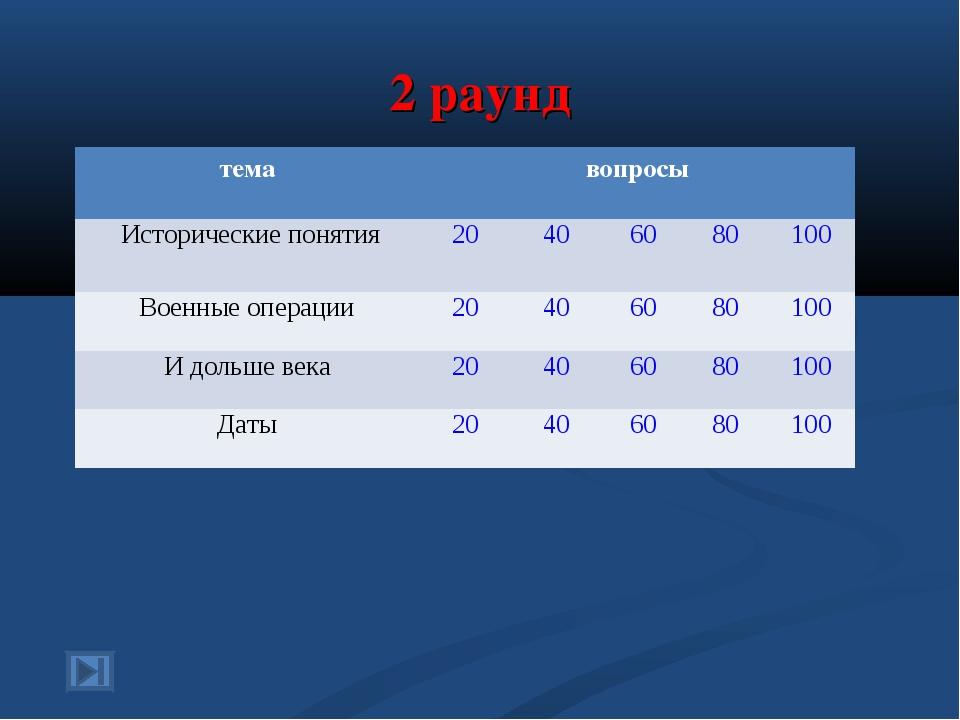 2 раунд темавопросы Исторические понятия20406080100 Военные операции2...