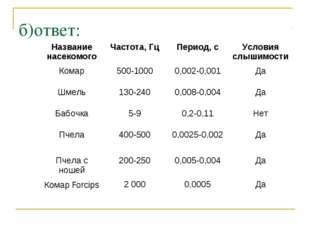 б)ответ: Название насекомогоЧастота, ГцПериод, сУсловия слышимости Комар5