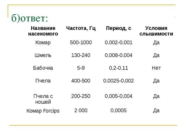 б)ответ: Название насекомогоЧастота, ГцПериод, сУсловия слышимости Комар5...