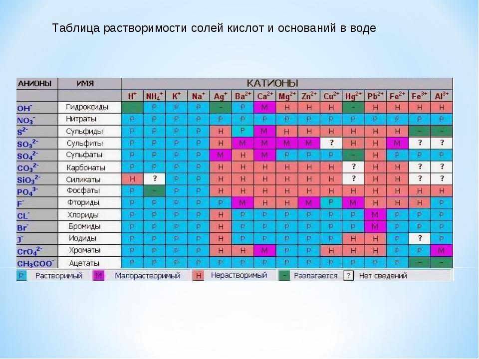 Таблица растворимости солей кислот и оснований в воде