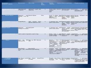 Участки(этапы) перемещенияпо маршруту Места остановок Объект показа Про- дол