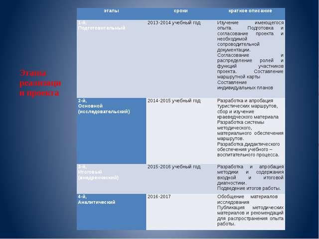 Этапы реализации проекта этапы сроки краткое описание  1-й, Подготовительный...