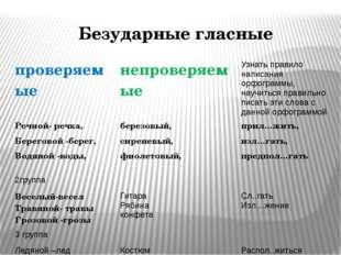 Безударные гласные проверяемые непроверяемые Узнатьправило написания орфогра