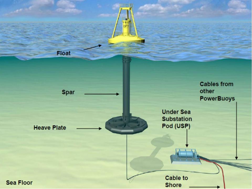 the ocean powe energy