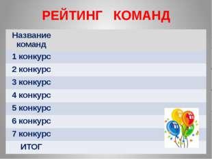 РЕЙТИНГ КОМАНД Названиекоманд 1 конкурс 2 конкурс 3 конкурс 4 конкурс 5 конку