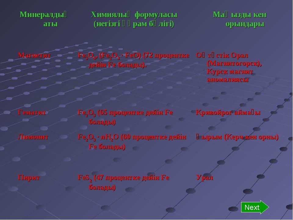 Next Минералдың атыХимиялық формуласы (негізгі құрам бөлігі)Маңызды кен оры...