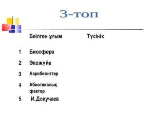Беілген ұғым Түсінік 1Биосфера 2Экожүйе 3Аэробионттар 4Абиотикалық ф