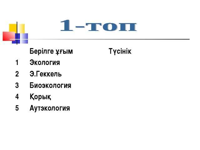 Берілге ұғым Түсінік 1Экология 2Э.Геккель 3Биоэкология 4Қорық 5Аут...