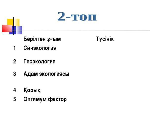 Берілген ұғым Түсінік 1Синэкология 2Геоэкология 3Адам экологиясы 4Қ...