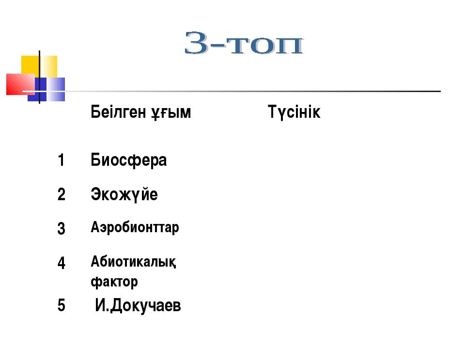 Беілген ұғым Түсінік 1Биосфера 2Экожүйе 3Аэробионттар 4Абиотикалық ф...